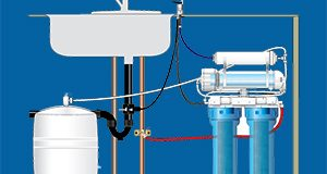 How to choose best water purifier for home