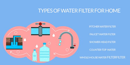 Types of water filter for home