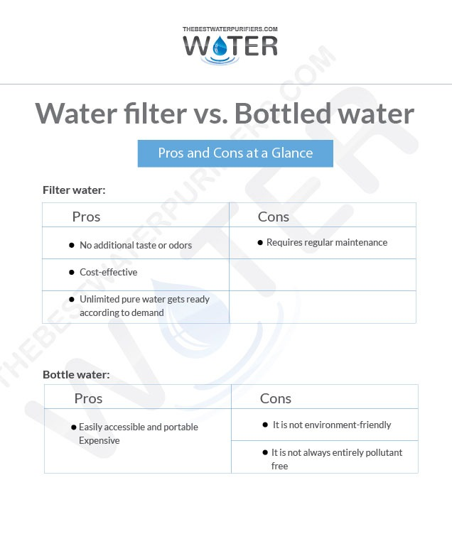Water filter vs. Bottled water, Which one is fit for families in terms of cost and quality?