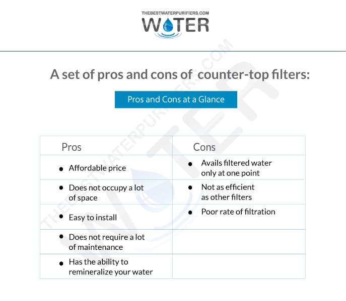 a set of pros and cons of counter-top filters: