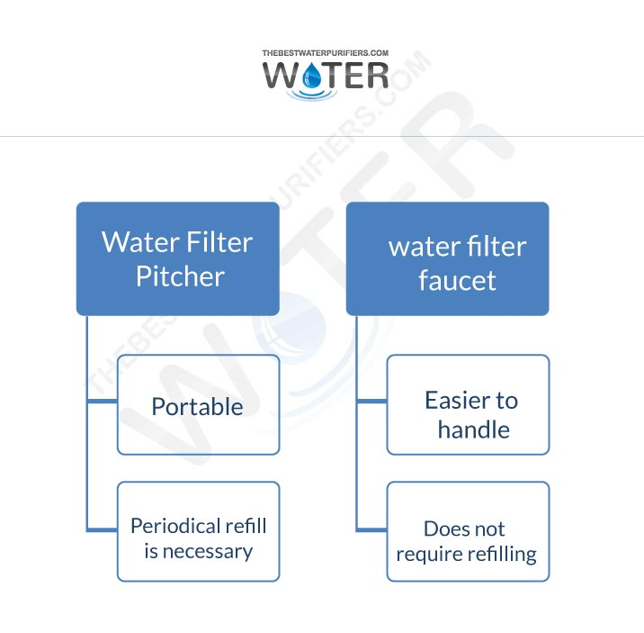 countertop fucates and pitcher filter